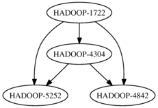 The HADOOP-1722 graph